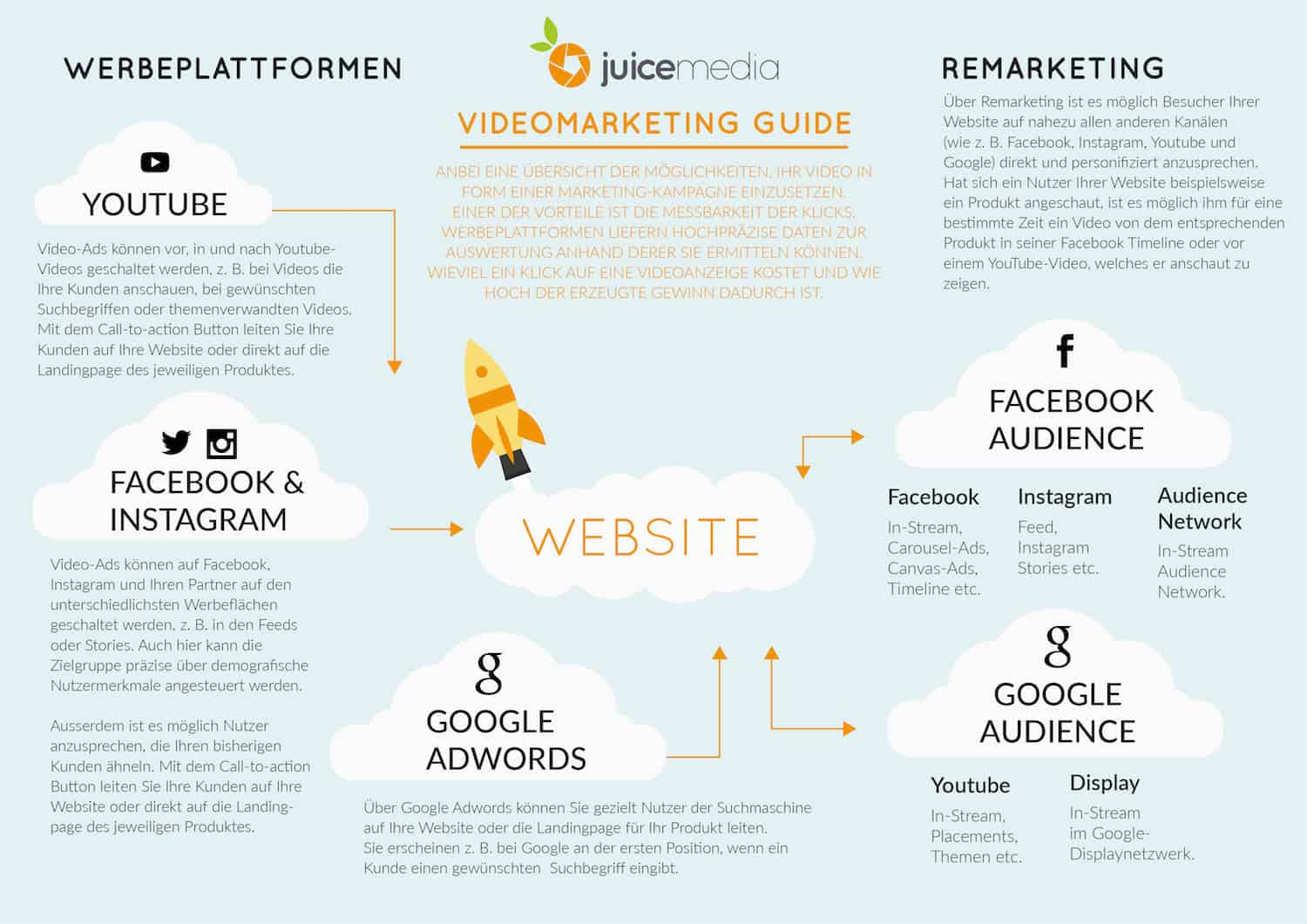 infografik-videomarketing-hamburg
